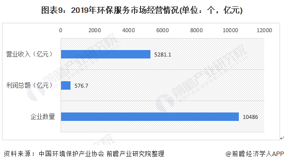 图表9:2019年环保服务市场经营情况(单位:个,亿元)