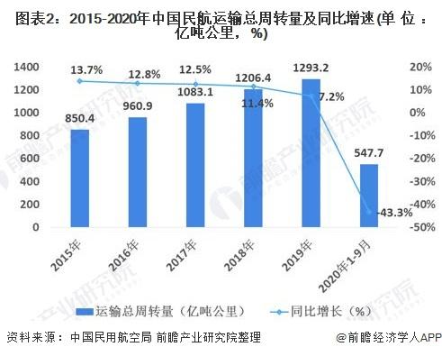 图表2:2015-2020年中国民航运输总周转量及同比增速(单位:亿吨公里,%)