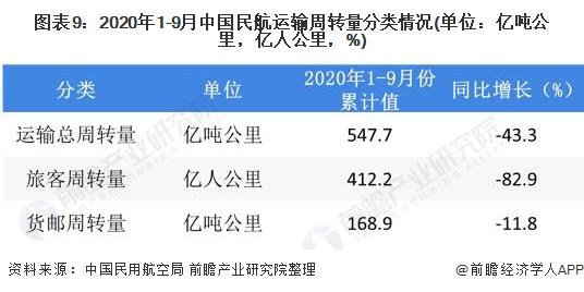 图表9:2020年1-9月中国民航运输周转量分类情况(单位:亿吨公里,亿人公里,%)