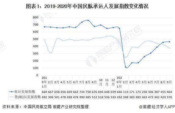图表1:2019-2020年中国民航承运人发展指数变化情况