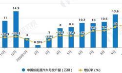 2020年1-10月中国<em>新能源</em><em>汽车</em>行业产销现状分析 累计<em>产销量</em>均突破90万辆