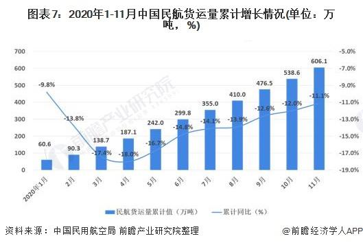 图表7:2020年1-11月中国民航货运量累计增长情况(单位:万吨,%)