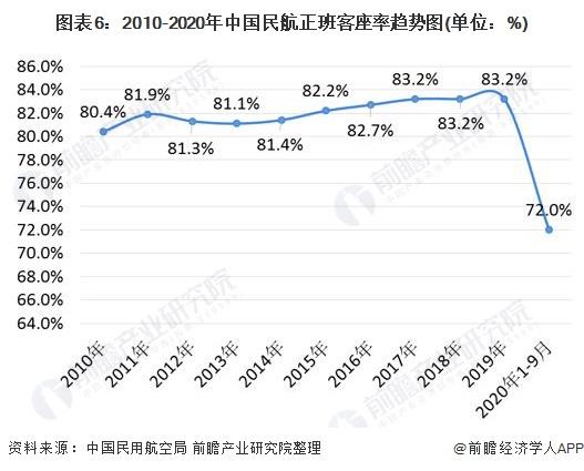 图表6:2010-2020年中国民航正班客座率趋势图(单位:%)