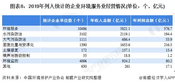 图表8:2019年列入统计的企业环境服务业经营情况(单位:个,亿元)