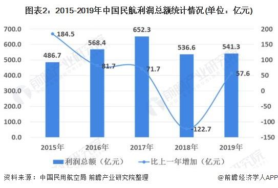 图表2:2015-2019年中国民航利润总额统计情况(单位:亿元)