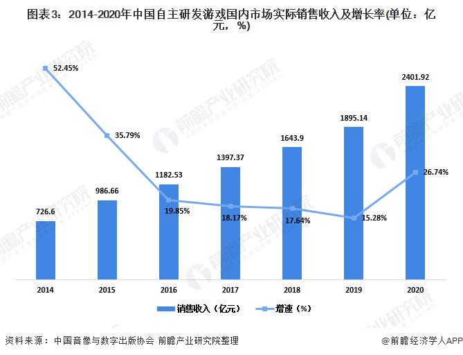 图表3:2014-2020年中国自主研发游戏国内市场实际销售收入及增长率(单位:亿元,%)