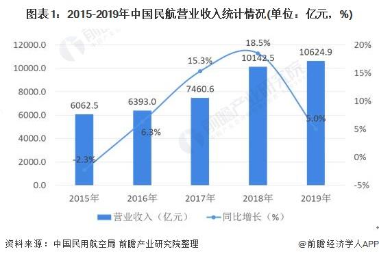 图表1:2015-2019年中国民航营业收入统计情况(单位:亿元,%)