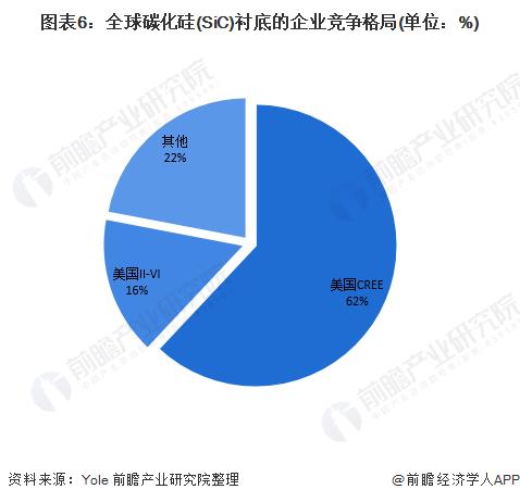 图表6:全球碳化硅(SiC)衬底的企业竞争格局(单位:%)