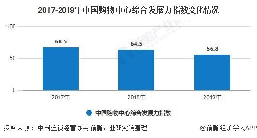 2017-2019年中国购物中心综合发展力指数变化情况