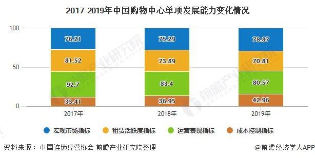 2017-2019年中国购物中心单项发展能力变化情况