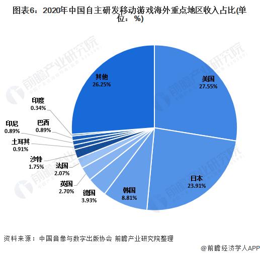 图表6:2020年中国自主研发移动游戏海外重点地区收入占比(单位:%)