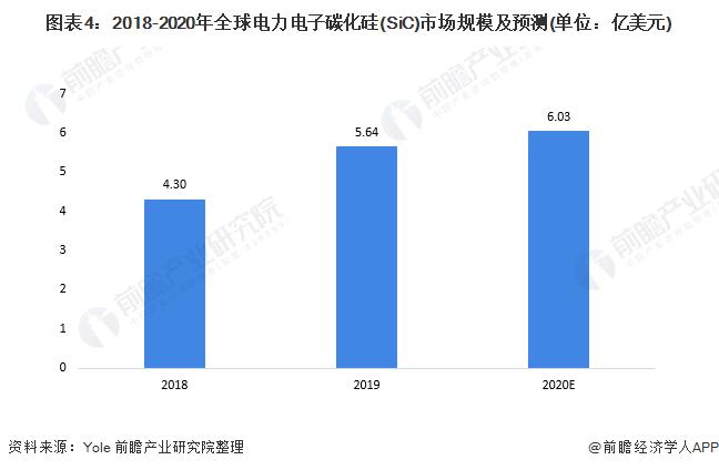 图表4:2018-2020年全球电力电子碳化硅(SiC)best365规模及预测(单位:亿美元)