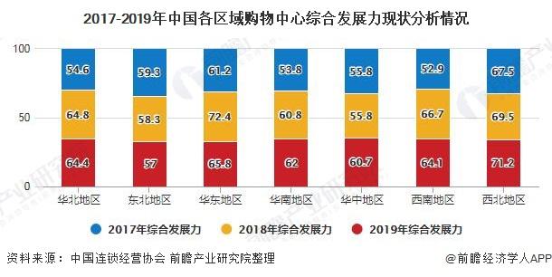 2017-2019年中国各区域购物中心综合发展力现状分析情况