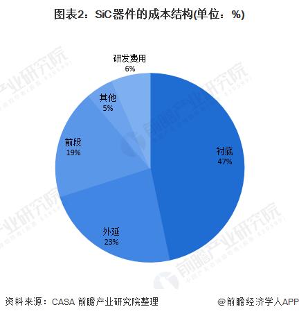 图表2:SiC器件的成本结构(单位:%)