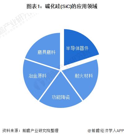 图表1:碳化硅(SiC)的应用领域
