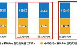 2020年1-10月中国<em>摩托车</em>行业市场分析:累计出口量突破2000万辆