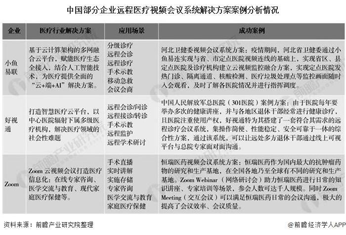 中国部分企业远程医疗视频会议系统解决方案案例分析情况