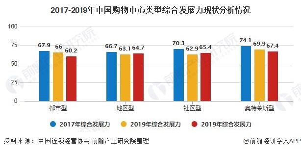 2017-2019年中国购物中心类型综合发展力现状分析情况
