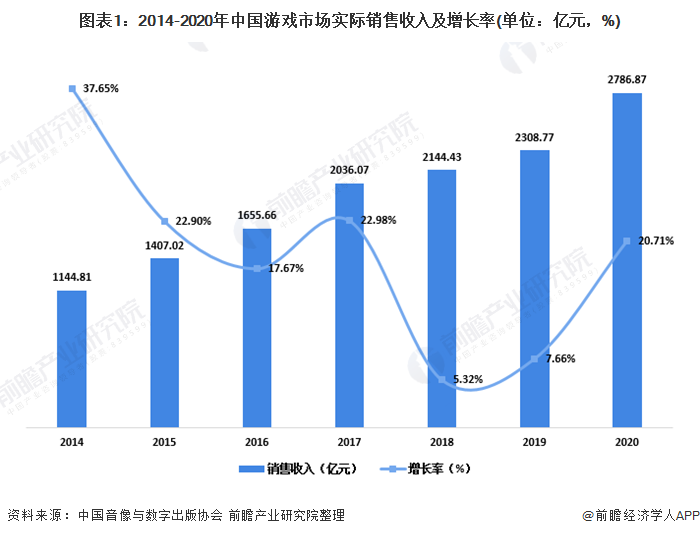 图表1:2014-2020年中国游戏市场实际销售收入及增长率(单位:亿元,%)