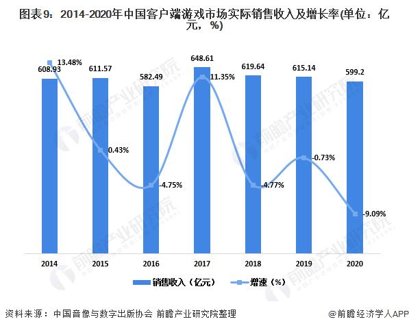 图表9:2014-2020年中国客户端游戏市场实际销售收入及增长率(单位:亿元,%)