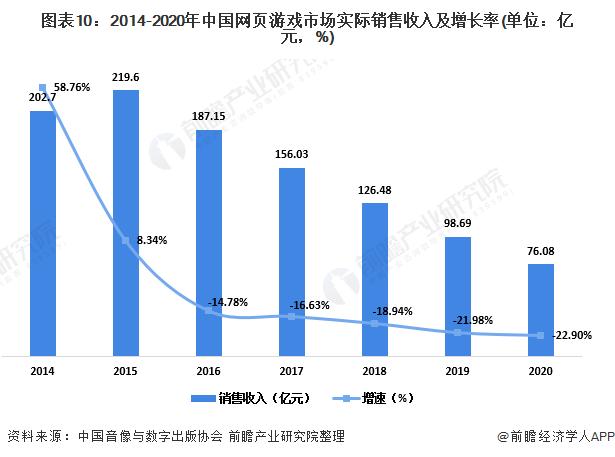 图表10:2014-2020年中国网页游戏市场实际销售收入及增长率(单位:亿元,%)