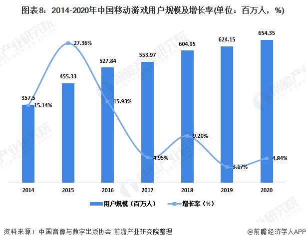 图表8:2014-2020年中国移动游戏用户规模及增长率(单位:百万人,%)