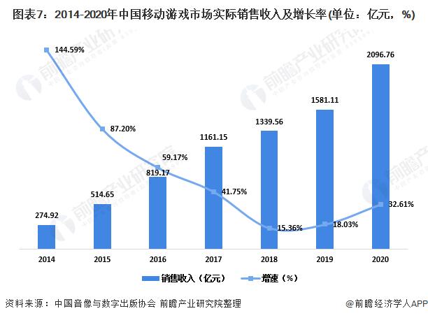 图表7:2014-2020年中国移动游戏市场实际销售收入及增长率(单位:亿元,%)
