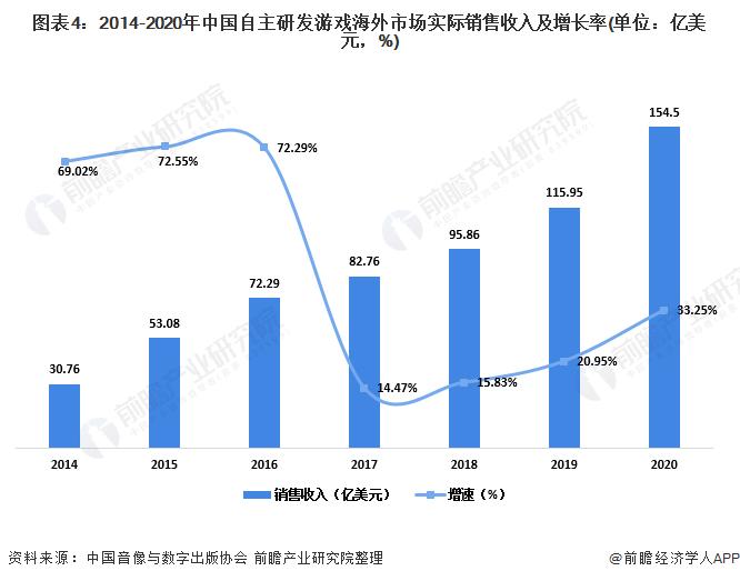 图表4:2014-2020年中国自主研发游戏海外市场实际销售收入及增长率(单位:亿美元,%)