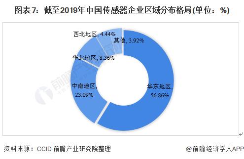 图表7:截至2019年中国传感器企业区域分布格局(单位:%)