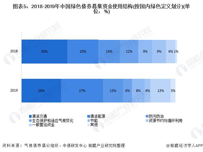 图表5:2018-2019年中国绿色债券募集资金使用结构(按国内绿色定义划分)(单位:%)