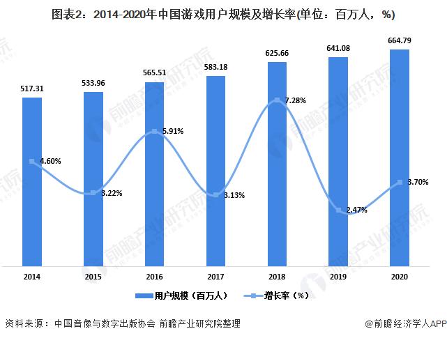 图表2:2014-2020年中国游戏用户规模及增长率(单位:百万人,%)