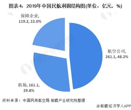 图表4:2019年中国民航利润结构图(单位:亿元,%)
