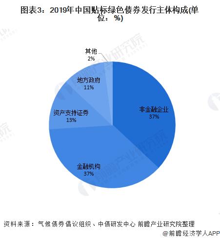 图表3:2019年中国贴标绿色债券发行主体构成(单位:%)