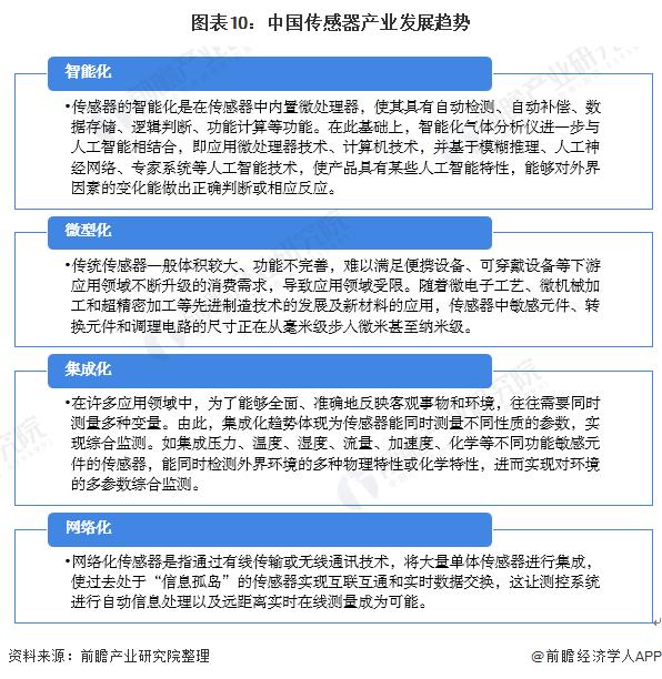 图表10:中国传感器产业发展趋势