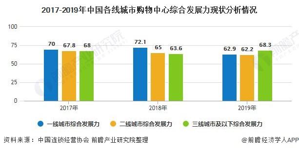 2017-2019年中国各线城市购物中心综合发展力现状分析情况