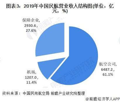 图表3:2019年中国民航营业收入结构图(单位:亿元,%)