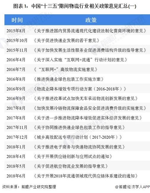 """图表1:中国""""十三五""""期间物流行业相关政策意见汇总(一)"""
