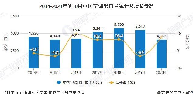 2014-2020年前10月中国空调出口量统计及增长情况