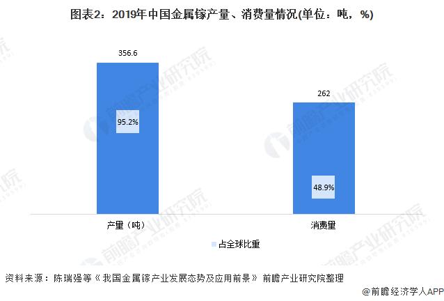 图表2:2019年中国金属镓产量、消费量情况(单位:吨,%)