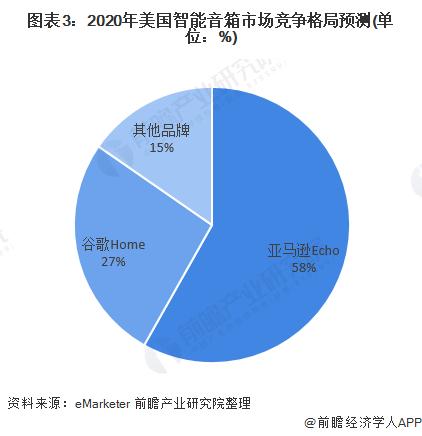 圖表3:2020年美國智能音箱市場競爭格局預測(單位:%)