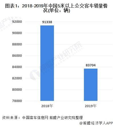 图表1:2018-2019年中国5米以上公交客车销量情况(单位:辆)