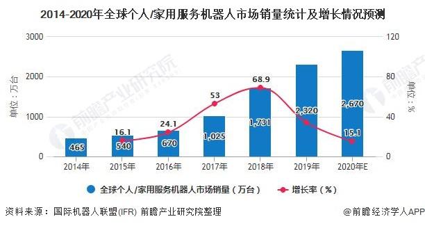 2014-2020年全球个人/家用服务机器人市场销量统计及增长情况预测