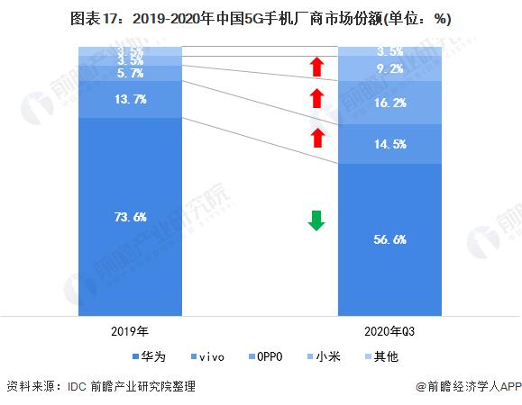 图表17:2019-2020年中国5G手机厂商市场份额(单位:%)