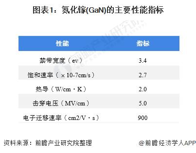 图表1:氮化镓(GaN)的主要性能指标