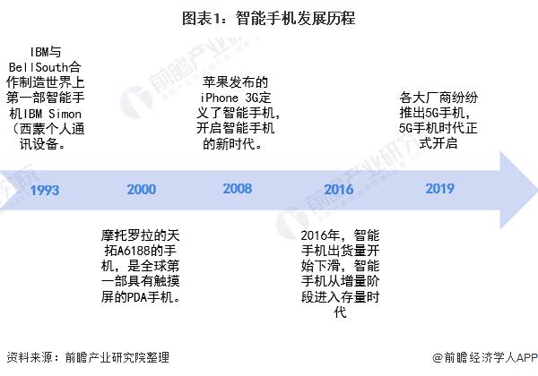 图表1:智能手机发展历程