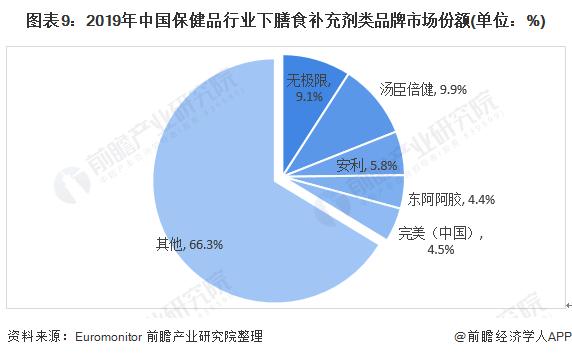 图表9:2019年中国保健品行业下膳食补充剂类品牌市场份额(单位:%)
