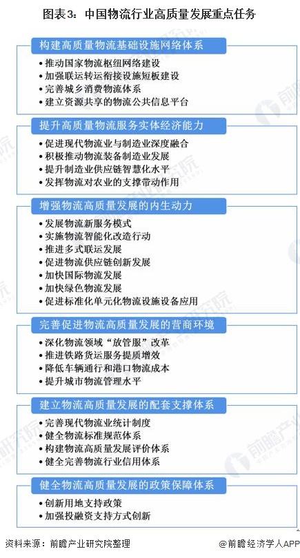 图表3:中国物流行业高质量发展重点任务