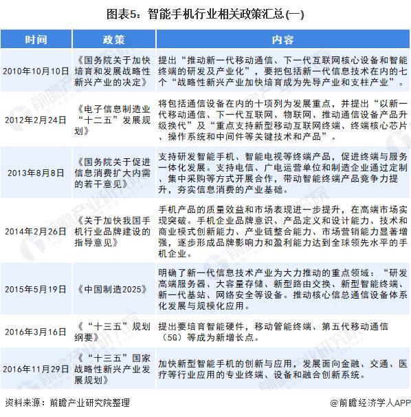 图表5:智能手机行业相关政策汇总(一)