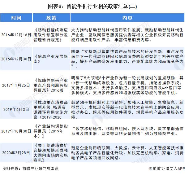 图表6:智能手机行业相关政策汇总(二)