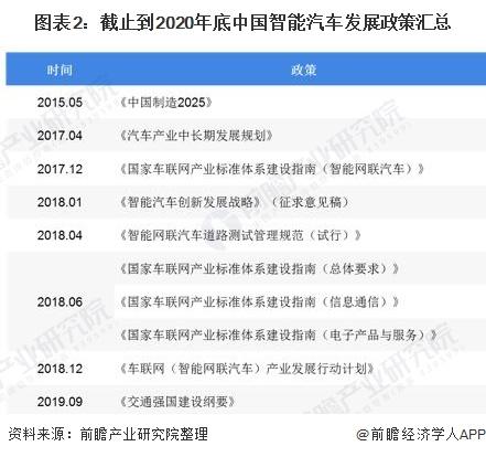 图表2:截止到2020年底中国智能汽车发展政策汇总